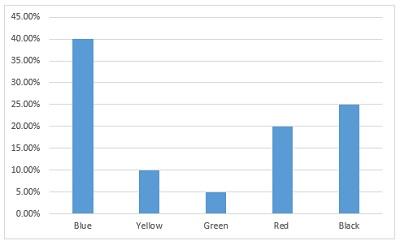 clustured column chart