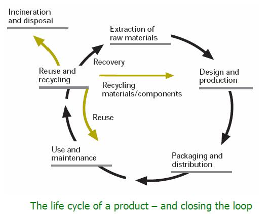 Product Life Cycle Thinking