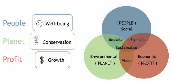 Profit, Planet และ People