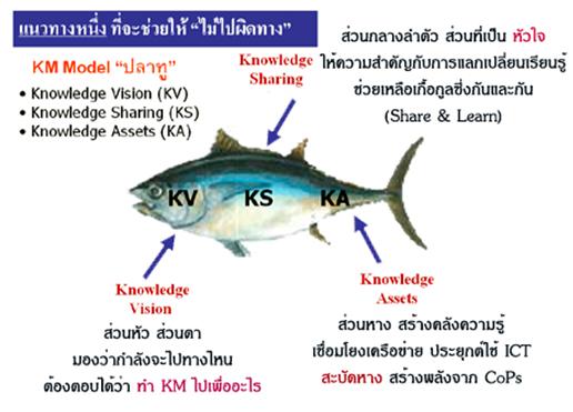 KM โมเดลปลาทู