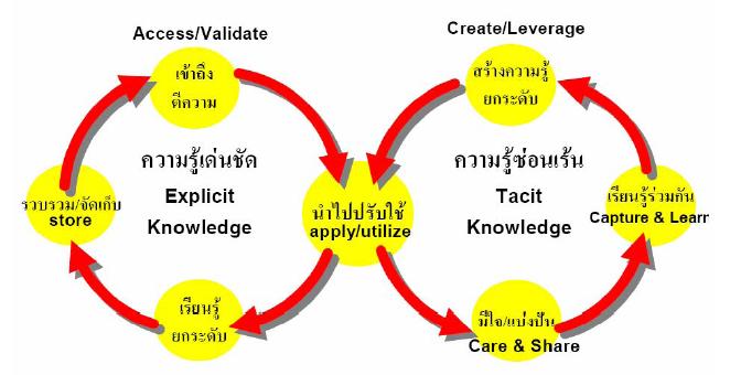 การจัดการความรู้ชัดแจ้งและซ่อนเร้น