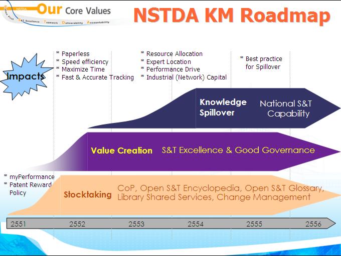 NSTDA KM Roadmap