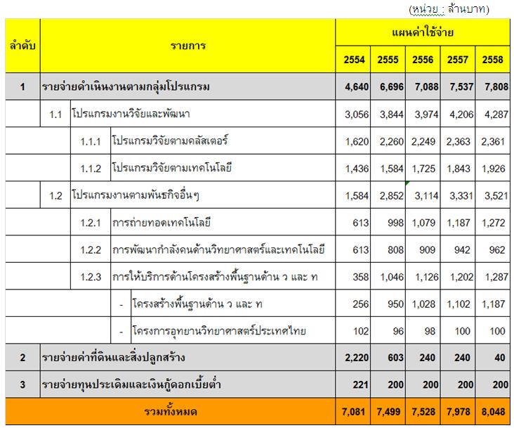 ตารางที่  4  แผนการใช้จ่ายเงินล่วงหน้า ของ สวทช. (2554-2558)