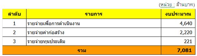 ตารางที่ 7 ประมาณการรายจ่ายรวม ปีงบประมาณ 2554