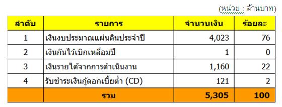 ตารางที่ 9   ประมาณการรายรับรวมปี 2554