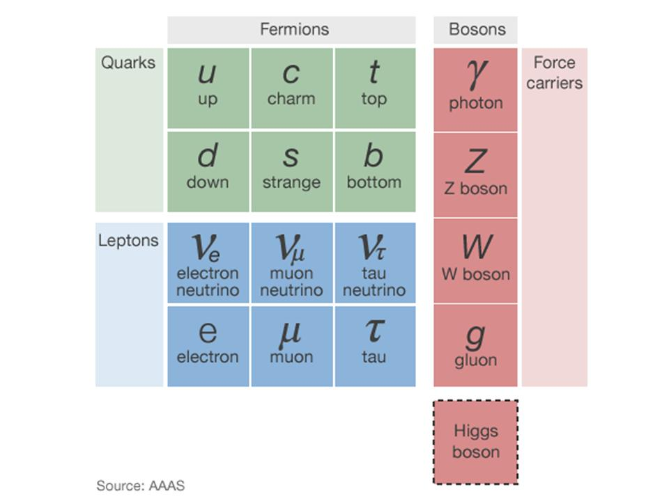 Diagram of the Standard Model