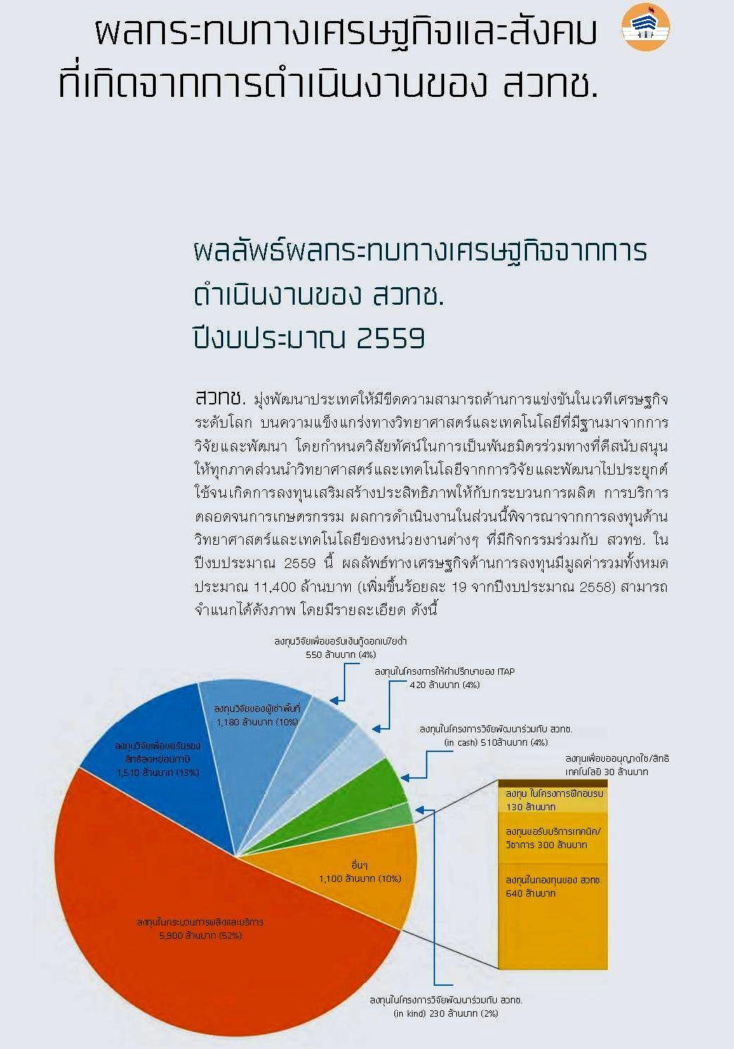 ผลกระทบทางเศรษฐกิจและสังคม