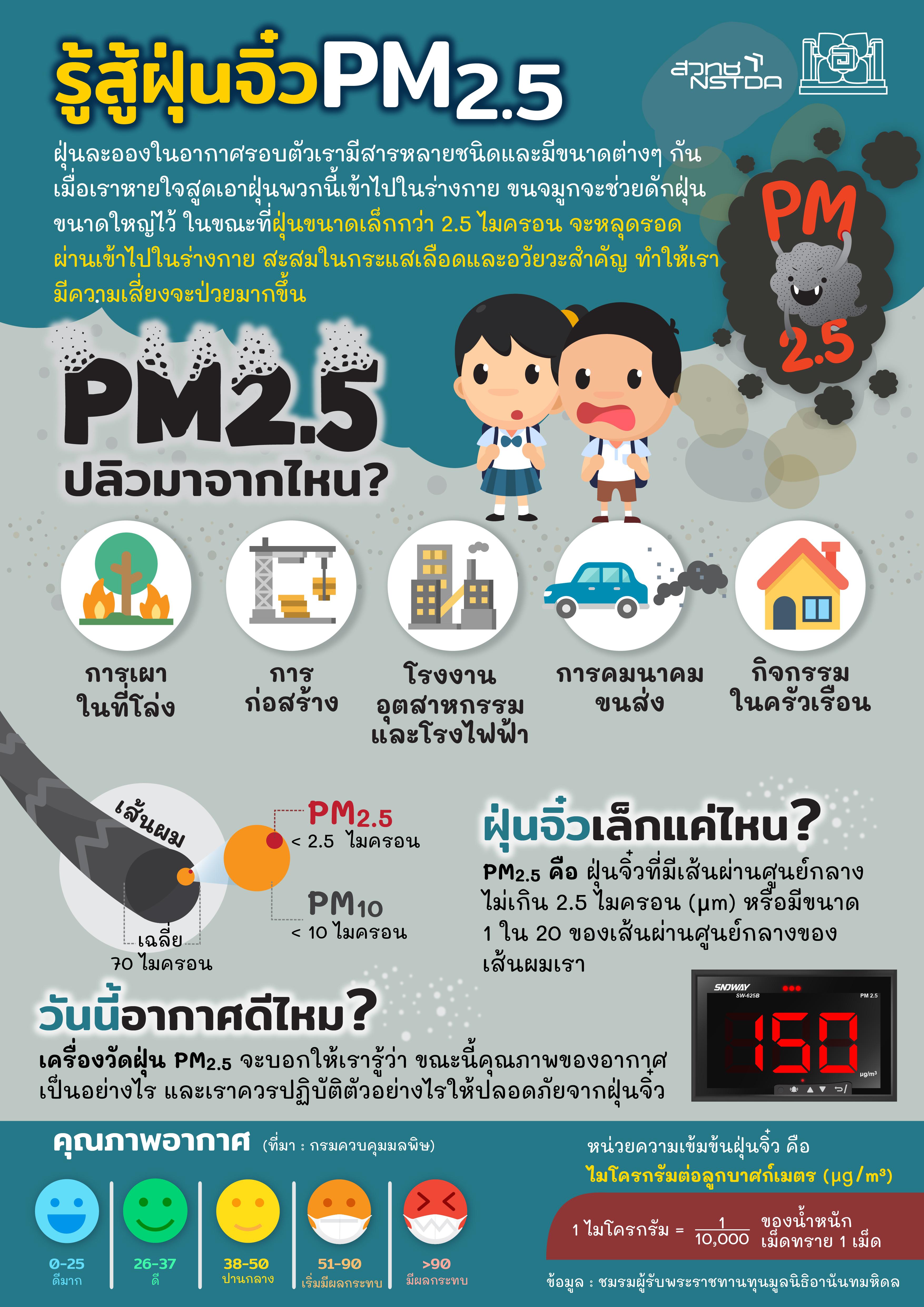 รู้สู้ฝุ่นจิ๋ว PM2.5