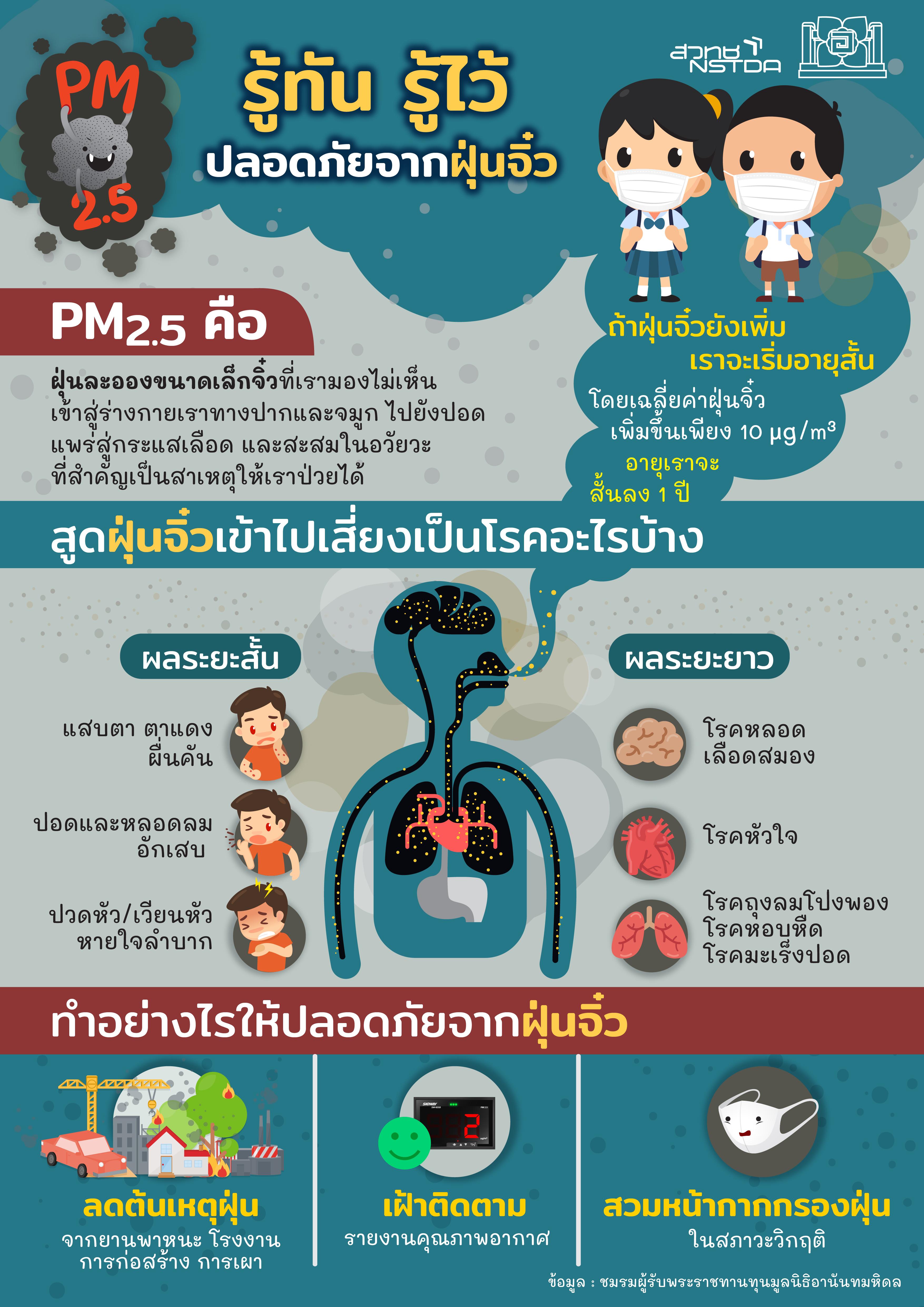 รู้ทัน รู้ไว้ ปลอดภัยจากฝุ่นจิ๋ว PM2.5