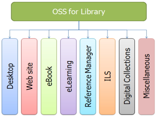 OSS & Freeware for LIbrary